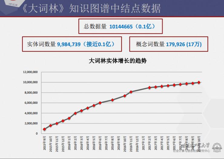 哈工大刘挺:从知识图谱到事理图谱 | CNCC 2017